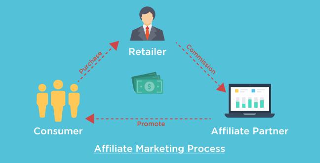 Affiliate marketing là gì? Cách nhận biết nền tảng Affiliate bền vững