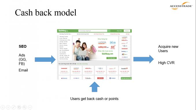 Cashback sitesaffiliate