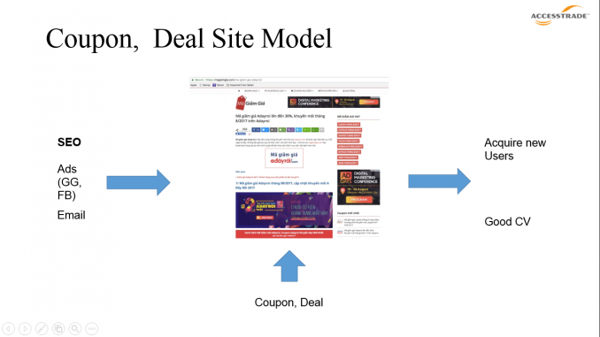 Voucher and deal sites affiliate