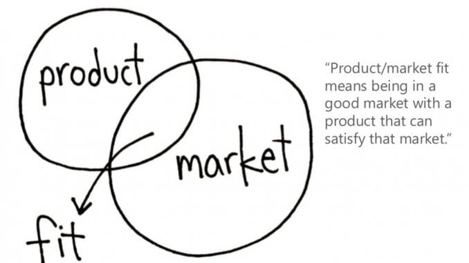 điểm hòa hợp sản phẩm và thị trường