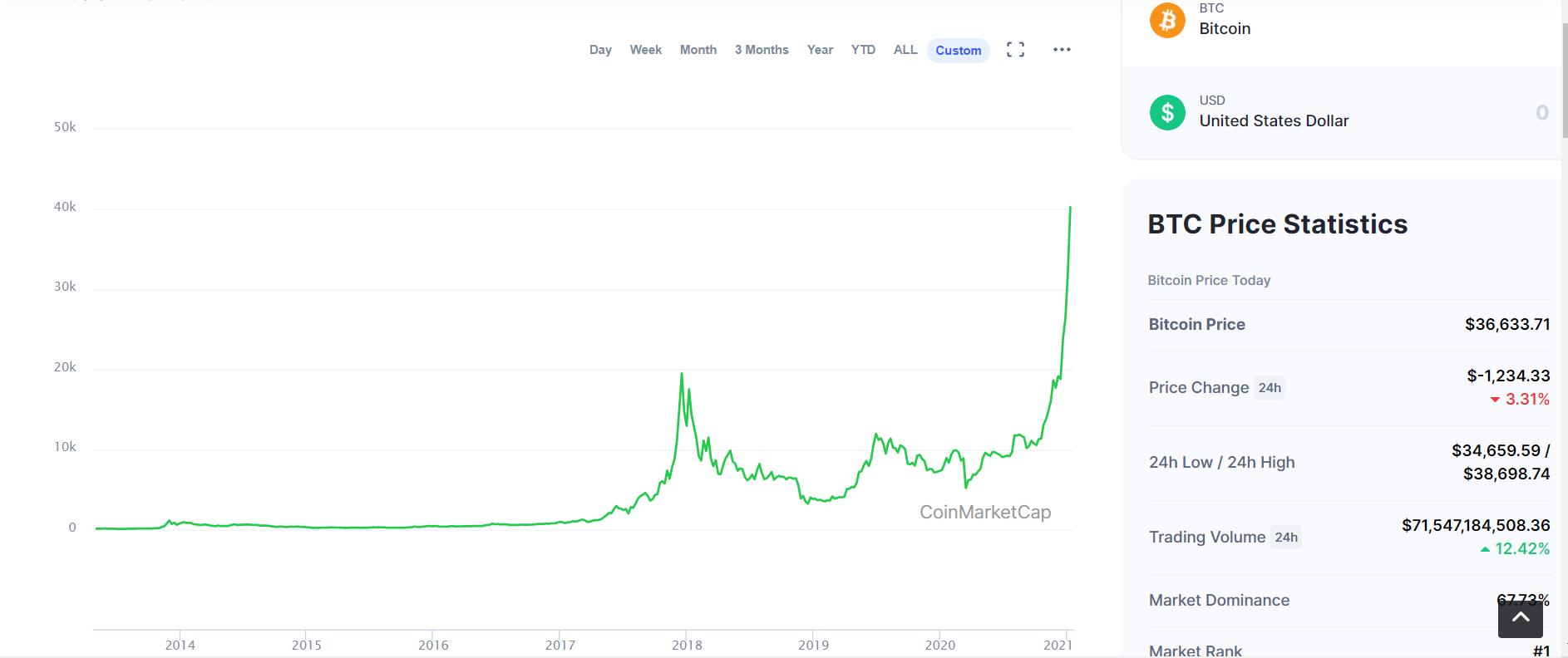 Biểu đồ giá đồng Bitcoin