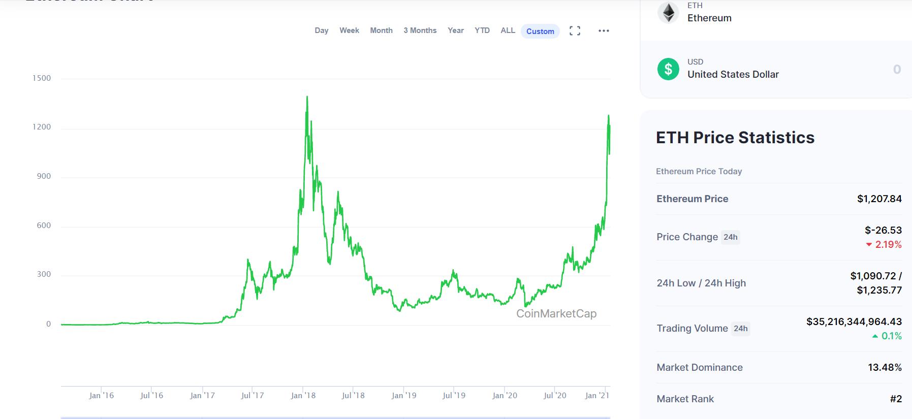 Biểu đồ giá và tiềm năng của đồng Ethereum
